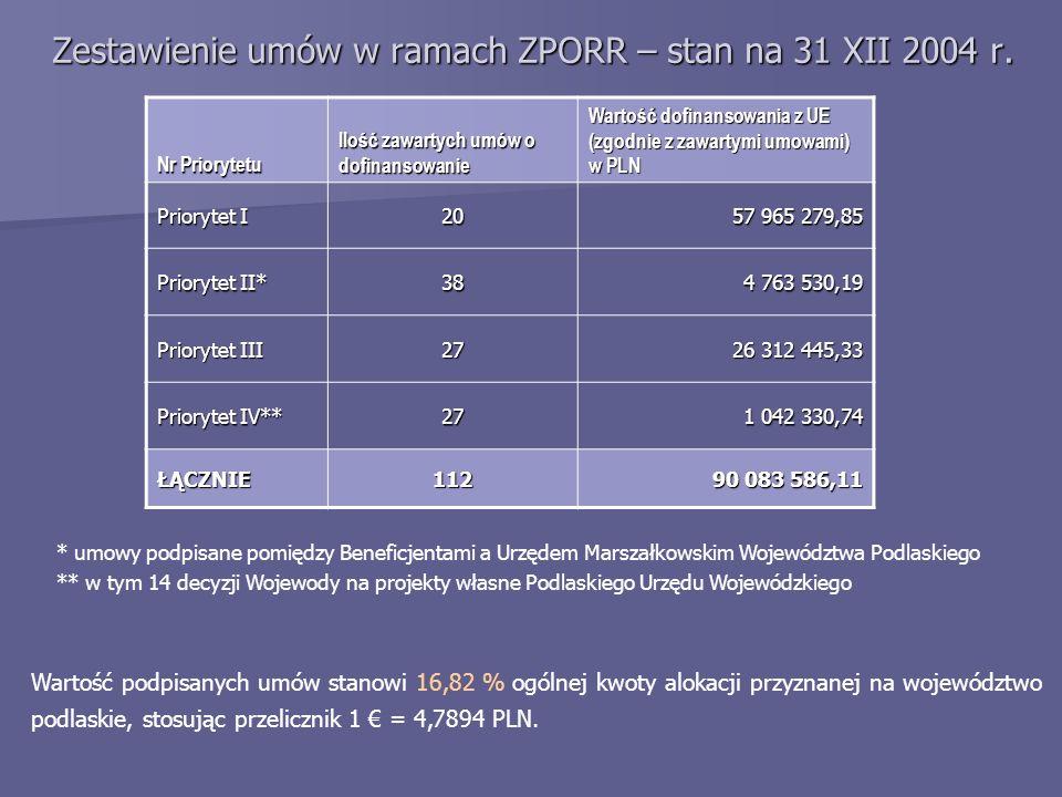 Zestawienie umów w ramach ZPORR – stan na 31 XII 2004 r. Nr Priorytetu Ilość zawartych umów o dofinansowanie Wartość dofinansowania z UE (zgodnie z za