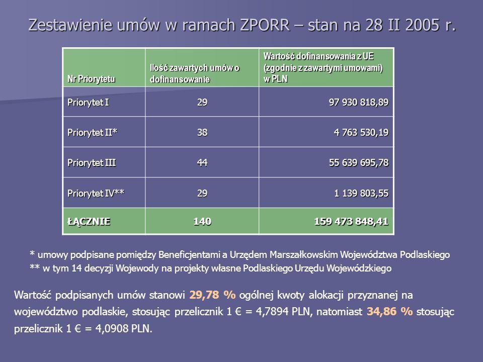 Zestawienie umów w ramach ZPORR – stan na 28 II 2005 r. Nr Priorytetu Ilość zawartych umów o dofinansowanie Wartość dofinansowania z UE (zgodnie z zaw