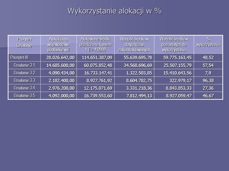 Wykorzystanie alokacji w % Priorytet/Działanie Alokacja na województwo podlaskie w Alokacja na województwo podlaskie w Alokowane środki przeliczone kursem 1 = 4,0908 Wartość środków dotychczas zakontraktowanych Wartość środków pozostałych do wykorzystania % wykorzystania Priorytet III 28.026.642,00114.651.387,0955.639.695,7859.775.163,4548,52 Działanie 3.1 14.685.600,0060.075.852,4834.568.696,6925.507.155,7957,54 Działanie 3.2 4.090.434,0016.733.147,411.322.503,8515.410.643,567,9 Działanie 3.3 2.182.400,008.927.761,928.604.782,75322.979,1796,38 Działanie 3.4 2.976.208,0012.175.071,693.331.218,368.843.853,3327,36 Działanie 3.5 4.092.000,0016.739.553,607.812.494,138.927.059,4746,67