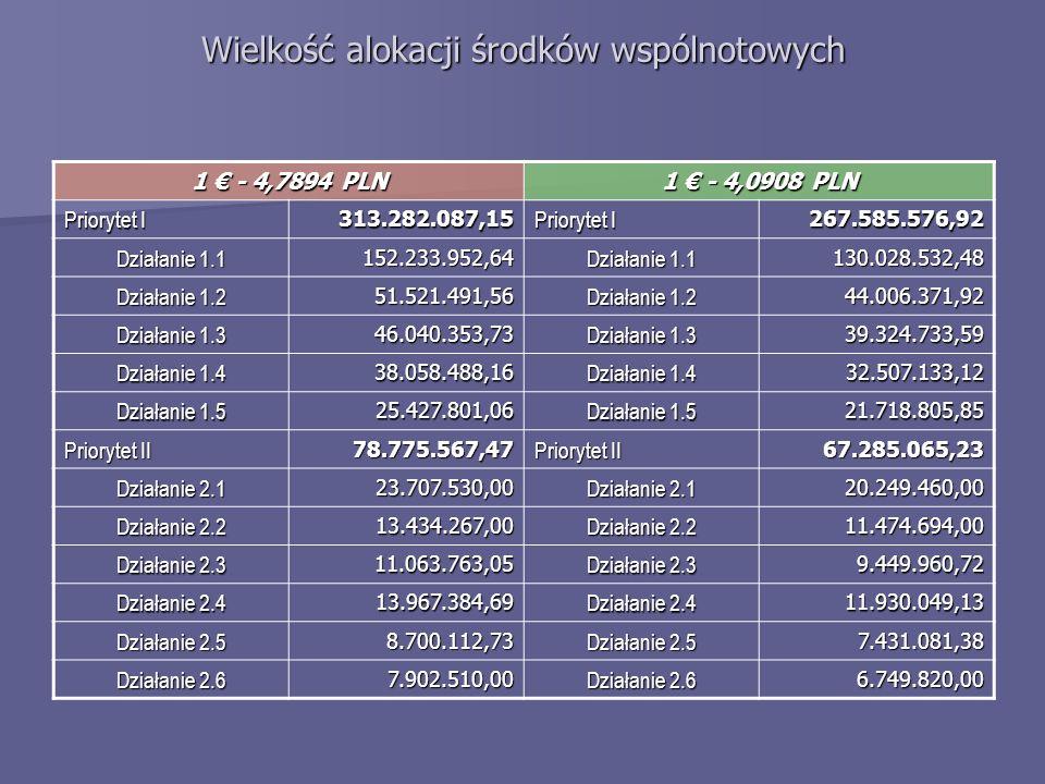 Wielkość alokacji środków wspólnotowych 1 - 4,7894 PLN 1 - 4,0908 PLN Priorytet I 313.282.087,15 267.585.576,92 Działanie 1.1 152.233.952,64 130.028.5