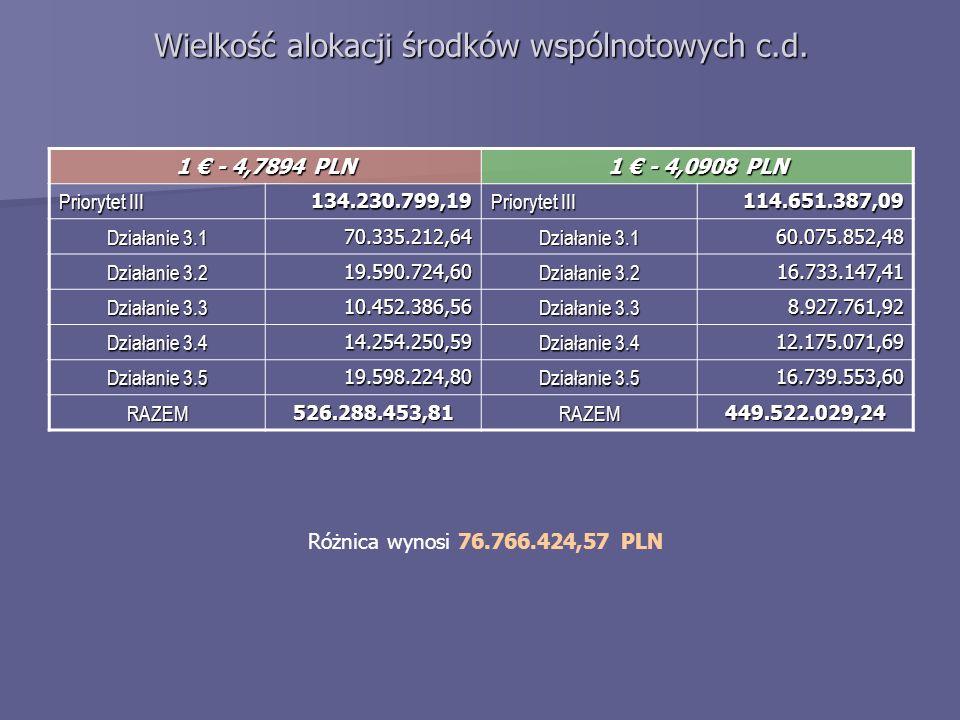 Wielkość alokacji środków wspólnotowych c.d. 1 - 4,7894 PLN 1 - 4,0908 PLN Priorytet III 134.230.799,19 114.651.387,09 Działanie 3.1 70.335.212,64 60.