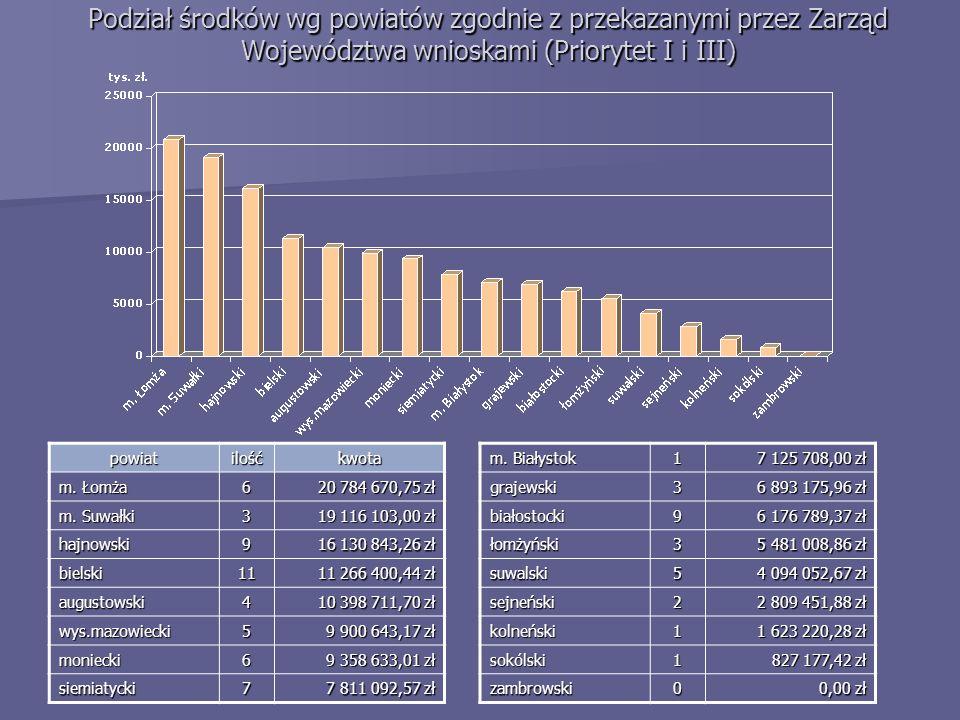 powiatilośćkwota m. Łomża 6 20 784 670,75 zł m.