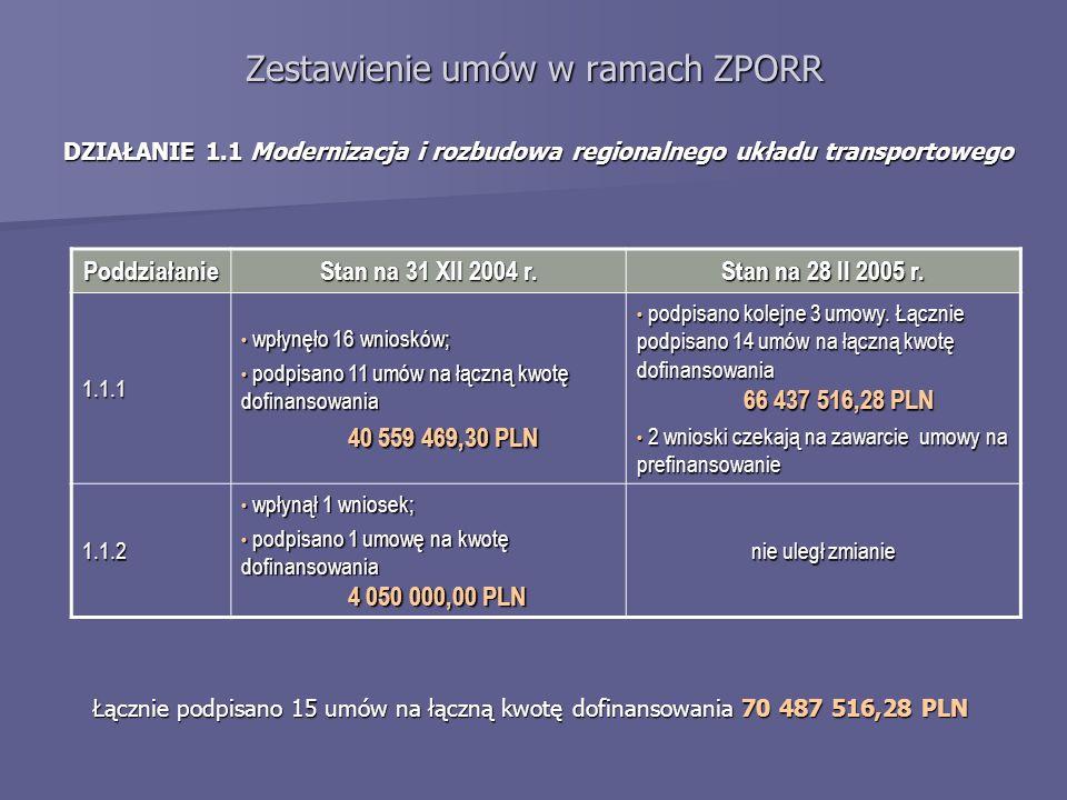 Zestawienie umów w ramach ZPORR DZIAŁANIE 1.1 Modernizacja i rozbudowa regionalnego układu transportowego Poddziałanie Stan na 31 XII 2004 r. Stan na
