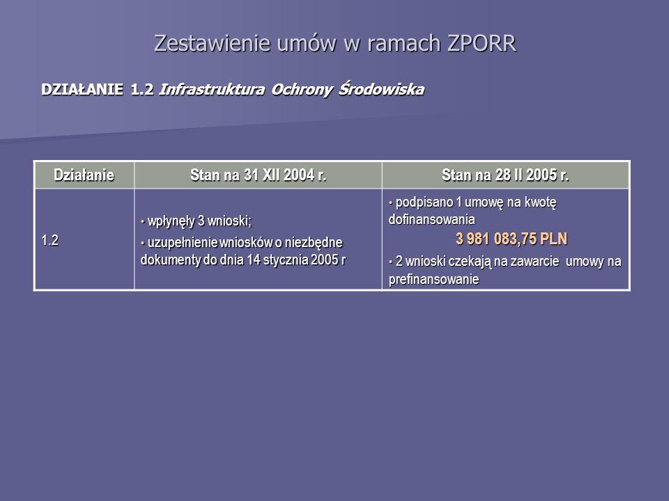 Zestawienie umów w ramach ZPORR DZIAŁANIE 1.2 Infrastruktura Ochrony Środowiska Działanie Stan na 31 XII 2004 r. Stan na 28 II 2005 r. 1.2 wpłynęły 3