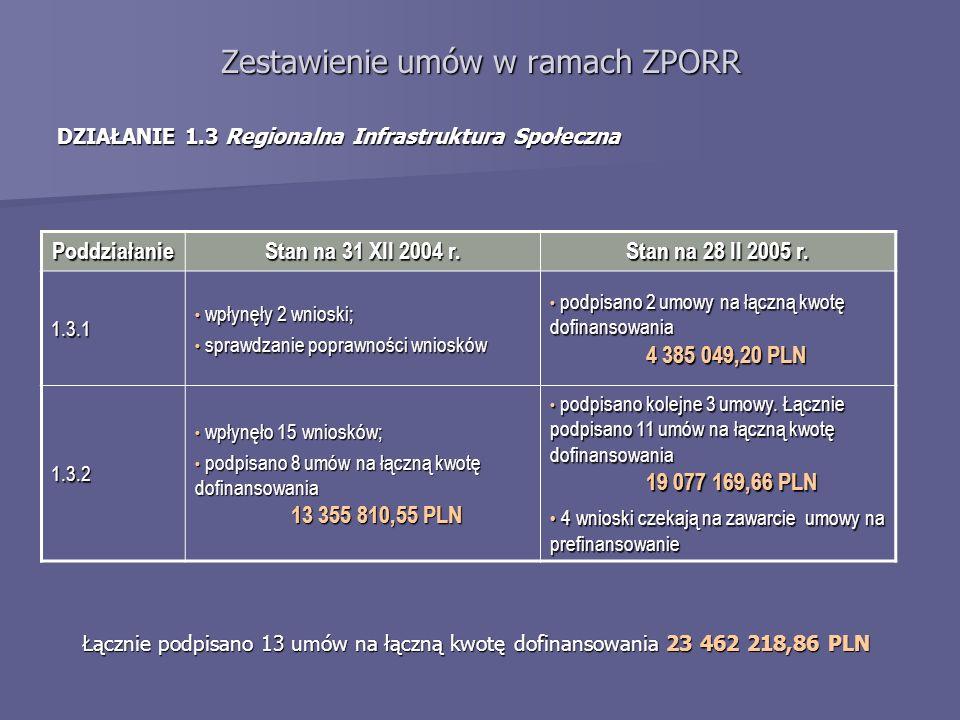 Zestawienie umów w ramach ZPORR DZIAŁANIE 1.3 Regionalna Infrastruktura Społeczna Poddziałanie Stan na 31 XII 2004 r. Stan na 28 II 2005 r. 1.3.1 wpły