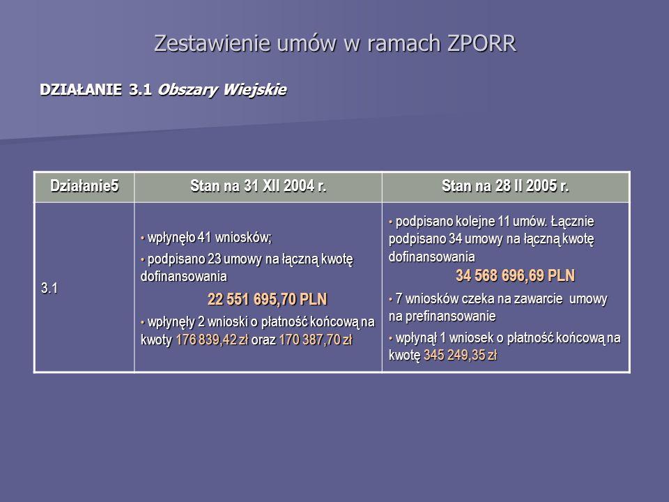 Zestawienie umów w ramach ZPORR DZIAŁANIE 3.1 Obszary Wiejskie Działanie5 Stan na 31 XII 2004 r. Stan na 28 II 2005 r. 3.1 wpłynęło 41 wniosków; wpłyn