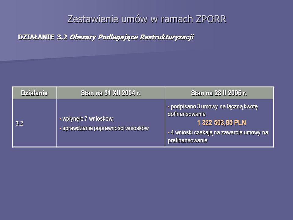 Zestawienie umów w ramach ZPORR DZIAŁANIE 3.2 Obszary Podlegające Restrukturyzacji Działanie Stan na 31 XII 2004 r. Stan na 28 II 2005 r. 3.2 wpłynęło