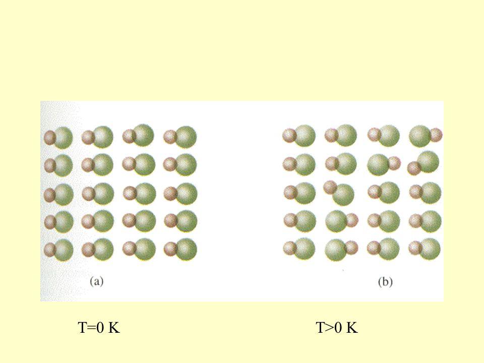 T=0 KT>0 K