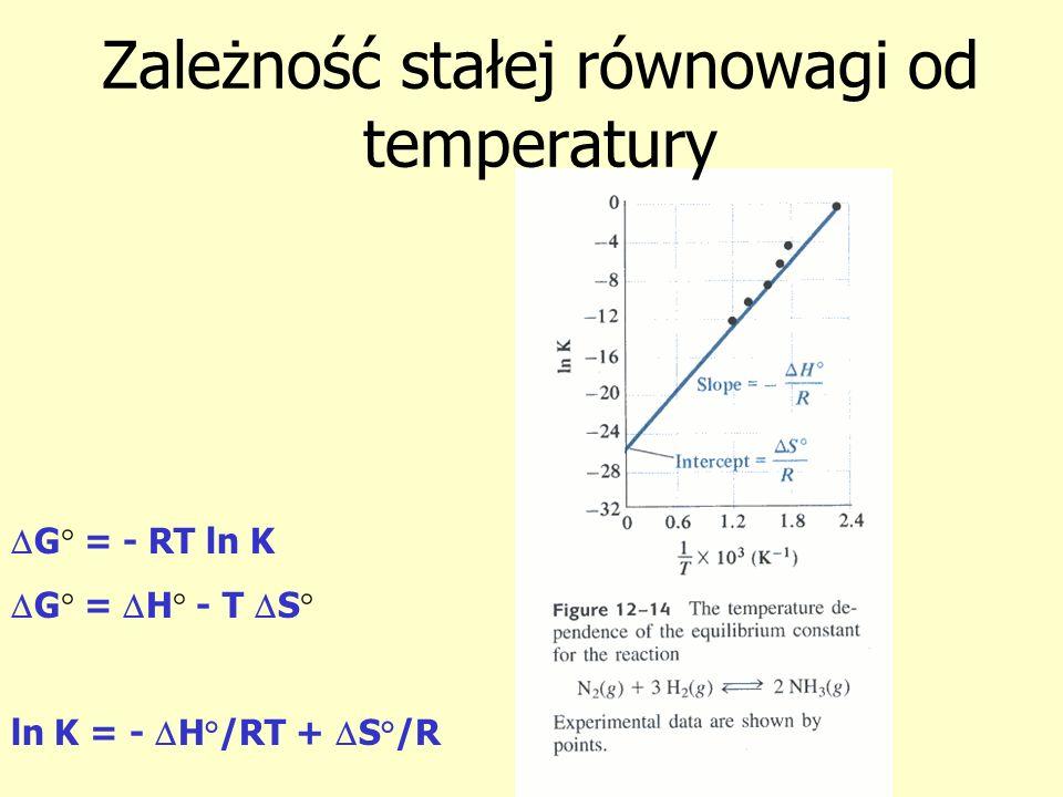 Zależność stałej równowagi od temperatury G° = - RT ln K G° = H° - T S° ln K = - H°/RT + S°/R