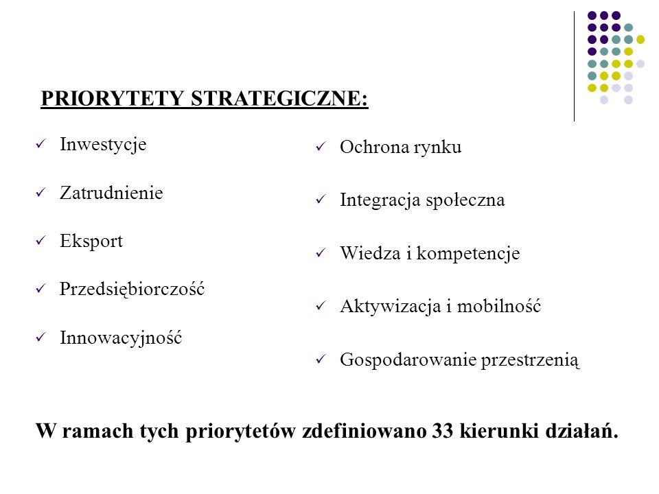 Inwestycje Zatrudnienie Eksport Przedsiębiorczość Innowacyjność Ochrona rynku Integracja społeczna Wiedza i kompetencje Aktywizacja i mobilność Gospodarowanie przestrzenią PRIORYTETY STRATEGICZNE: W ramach tych priorytetów zdefiniowano 33 kierunki działań.