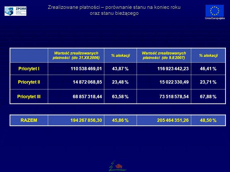 Zrealizowane płatności – porównanie stanu na koniec roku oraz stanu bieżącego Unia Europejska Wartość zrealizowanych płatności (do 31.XII.2006) % alokacji Wartość zrealizowanych płatności (do 9.II.2007) % alokacji Priorytet I110 538 469,0143,87 %116 923 442,2346,41 % Priorytet II14 872 068,8523,48 %15 022 330,4923,71 % Priorytet III68 857 318,4463,58 %73 518 578,5467,88 % RAZEM194 267 856,3045,86 %205 464 351,2648,50 %