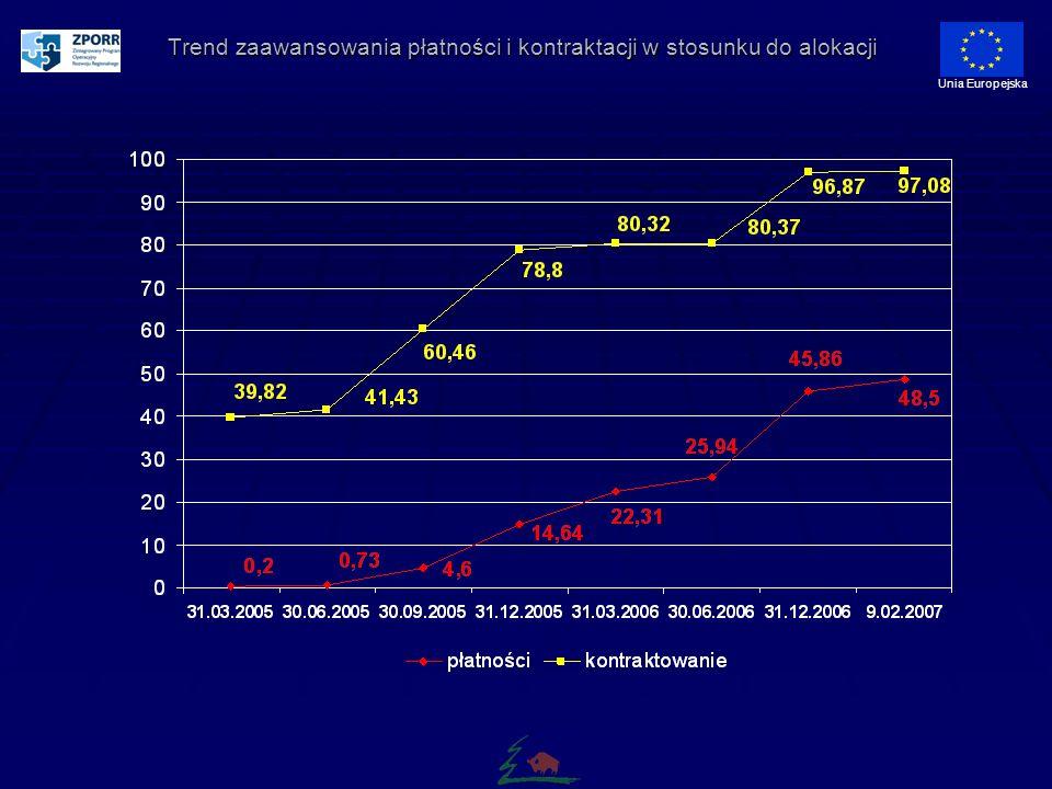 Trend zaawansowania płatności i kontraktacji w stosunku do alokacji Unia Europejska