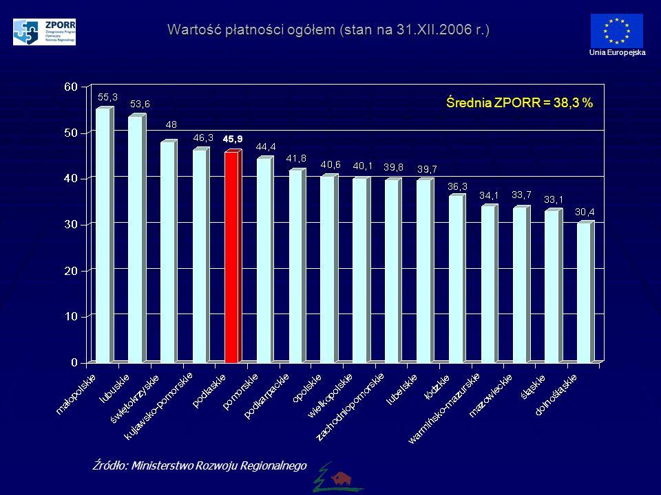 Wartość płatności ogółem (stan na 31.XII.2006 r.) Unia Europejska Źródło: Ministerstwo Rozwoju Regionalnego Średnia ZPORR = 38,3 %