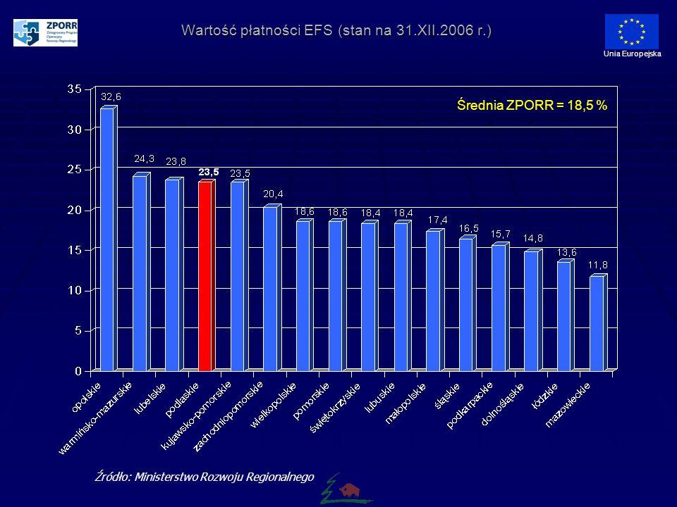 Wartość płatności EFS (stan na 31.XII.2006 r.) Unia Europejska Źródło: Ministerstwo Rozwoju Regionalnego Średnia ZPORR = 18,5 %
