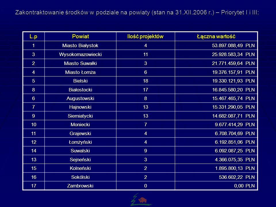 Zakontraktowanie środków (stan na 31.XII.2006 r.) – Priorytet I i III: Ogółem samorządy realizują 124 umowy na łączną kwotę dofinansowania 238.099.370,00 PLN.