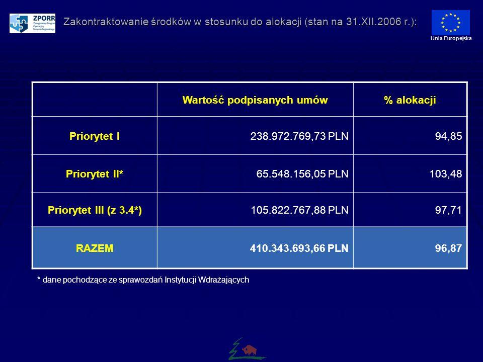 Zakontraktowanie środków w stosunku do alokacji (stan na 31.XII.2006 r.): Unia Europejska Wartość podpisanych umów% alokacji Priorytet I238.972.769,73 PLN94,85 Priorytet II*65.548.156,05 PLN103,48 Priorytet III (z 3.4*)105.822.767,88 PLN97,71 RAZEM410.343.693,66 PLN96,87 * dane pochodzące ze sprawozdań Instytucji Wdrażających