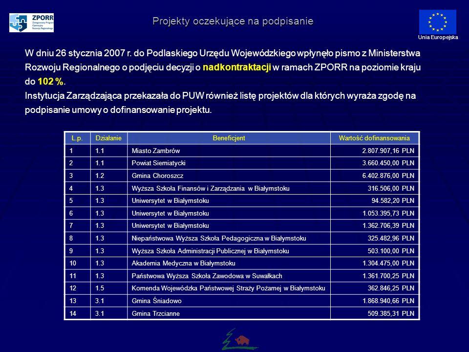 Zawarte umowy wliczając zgody IZ ZPORR wydane po wstrzymaniu kontraktacji (stan na 16.I.2007 r.) Unia Europejska Źródło: Ministerstwo Rozwoju Regionalnego Średnia ZPORR = 100,3 %