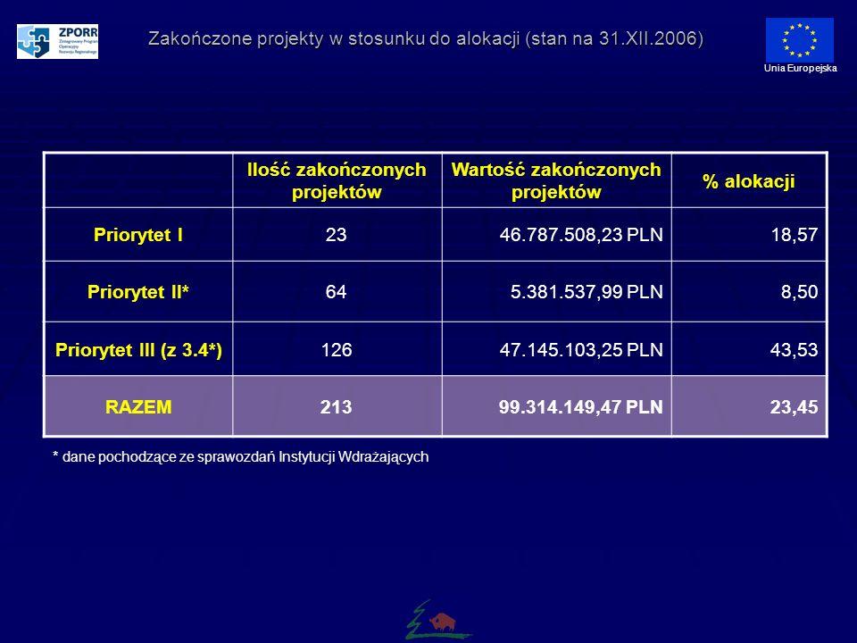 Zakończone projekty w stosunku do alokacji (stan na 31.XII.2006) Unia Europejska Ilość zakończonych projektów Wartość zakończonych projektów % alokacji Priorytet I2346.787.508,23 PLN18,57 Priorytet II*645.381.537,99 PLN8,50 Priorytet III (z 3.4*)12647.145.103,25 PLN43,53 RAZEM21399.314.149,47 PLN23,45 * dane pochodzące ze sprawozdań Instytucji Wdrażających
