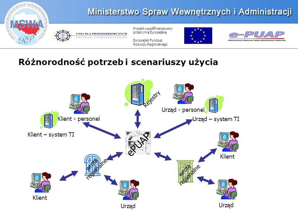 Projekt współfinansowany przez Unię Europejską Europejski Fundusz Rozwoju Regionalnego Różnorodność potrzeb i scenariuszy użycia ePUAP Klient - personel Urząd - personel wrota regionalne wrota regionalne Klient Urząd Rejestry Urząd Klient Klient – system TI Urząd – system TI