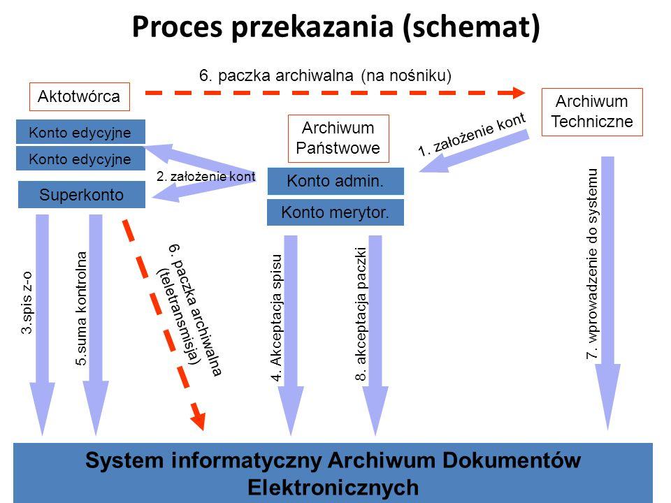 Proces przekazania (schemat) Archiwum Techniczne Archiwum Państwowe Aktotwórca Konto admin. Konto merytor. 1. założenie kont System informatyczny Arch