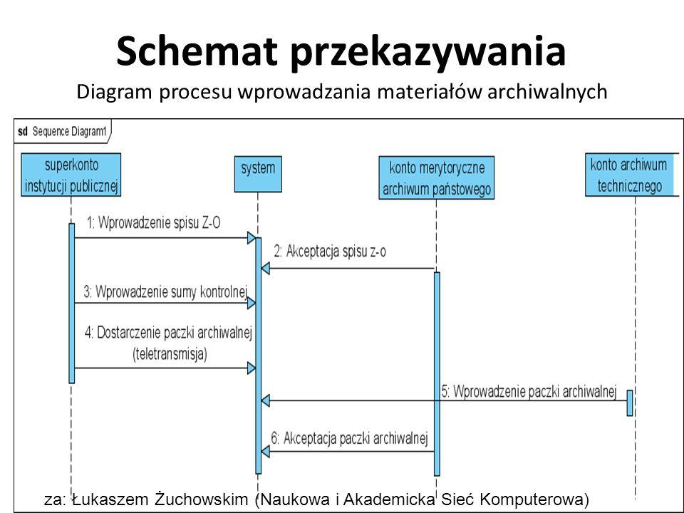 Schemat przekazywania Diagram procesu wprowadzania materiałów archiwalnych za: Łukaszem Żuchowskim (Naukowa i Akademicka Sieć Komputerowa)