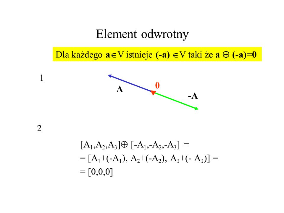 Element odwrotny [A 1,A 2,A 3 ] [-A 1,-A 2,-A 3 ] = = [A 1 +(-A 1 ), A 2 +(-A 2 ), A 3 +(- A 3 )] = = [0,0,0] Dla każdego a V istnieje (-a) V taki że