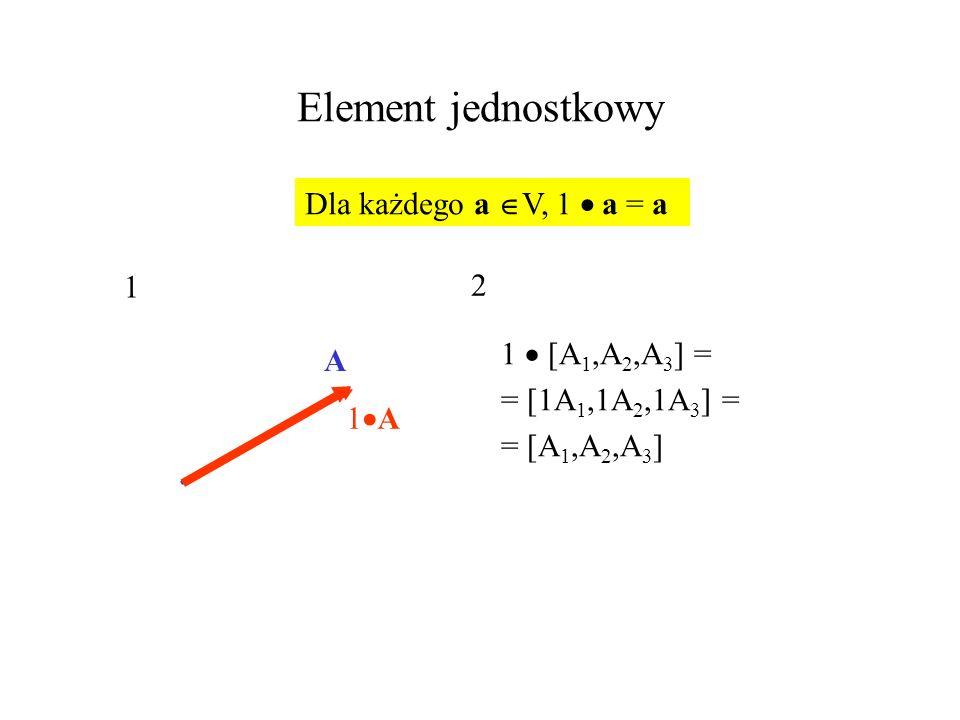 Element jednostkowy 1 [A 1,A 2,A 3 ] = = [1A 1,1A 2,1A 3 ] = = [A 1,A 2,A 3 ] Dla każdego a V, 1 a = a 1 A 1 A 2