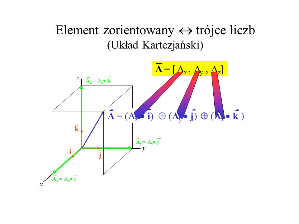 A = [,, ] A i j k x y z A x = A x i A y = A y j A z = A z k A = (A x i) (A y j) (A z k ) AxAx AyAy AzAz Element zorientowany trójce liczb (Układ Karte