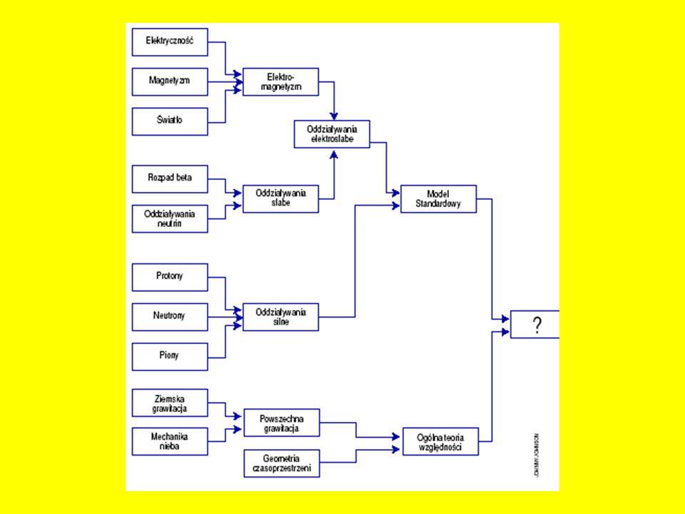 Baza Najmniejszy zbiór wektorów {e 1,… e n } V nazywa się bazą przestrzeni wektorowej, wtedy i tylko wtedy gdy każdy wektor x może być reprezentowany jako liniowa kombinacja wektorów bazy: Wymiar przestrzeni = liczbie elementów bazy.