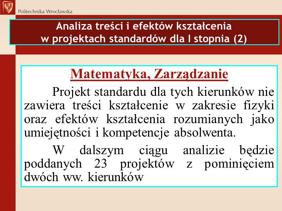 Analiza treści i efektów kształcenia w projektach standardów dla I stopnia (2) Matematyka, Zarządzanie Projekt standardu dla tych kierunków nie zawier