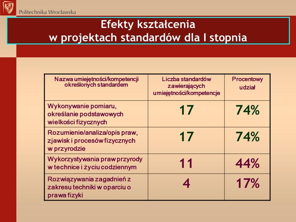 Efekty kształcenia w projektach standardów dla I stopnia Nazwa umiejętności/kompetencji określonych standardem Liczba standardów zawierających umiejęt