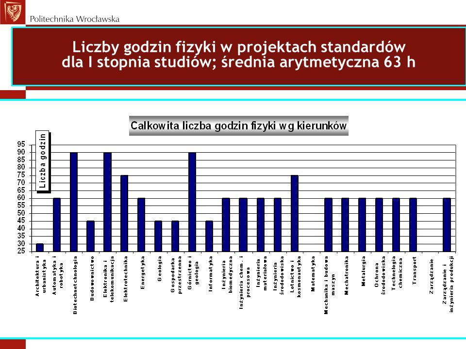 Liczby godzin fizyki w projektach standardów dla I stopnia studiów; średnia arytmetyczna 63 h