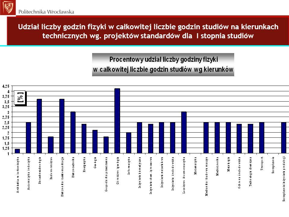 Udział liczby godzin fizyki w całkowitej liczbie godzin studiów na kierunkach technicznych wg. projektów standardów dla I stopnia studiów