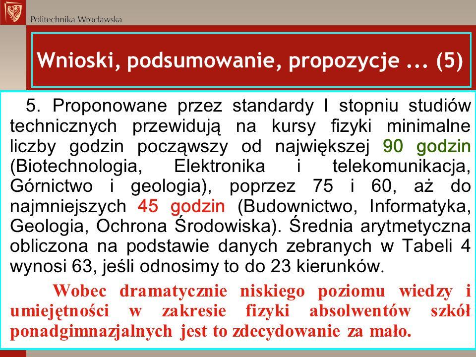 Wnioski, podsumowanie, propozycje... (5) 5. Proponowane przez standardy I stopniu studiów technicznych przewidują na kursy fizyki minimalne liczby god