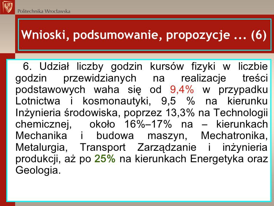Wnioski, podsumowanie, propozycje... (6) 6. Udział liczby godzin kursów fizyki w liczbie godzin przewidzianych na realizacje treści podstawowych waha