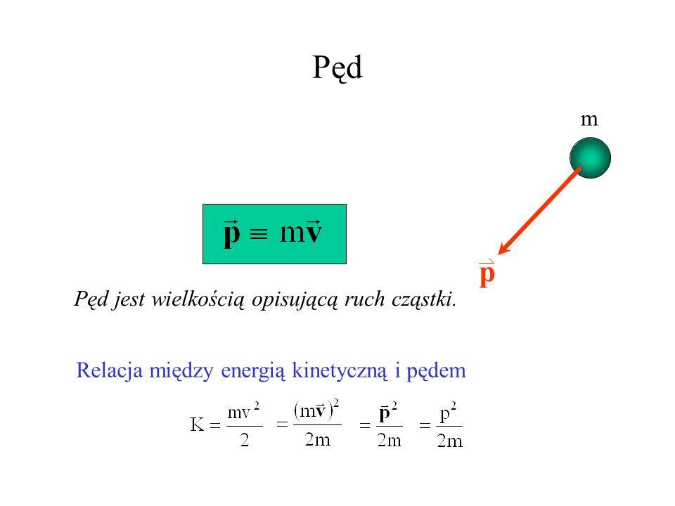 Pęd v p Pęd jest wielkością opisującą ruch cząstki. Relacja między energią kinetyczną i pędem m
