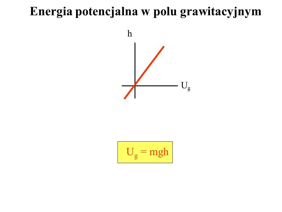 Energia potencjalna w polu grawitacyjnym U g = mgh h UgUg