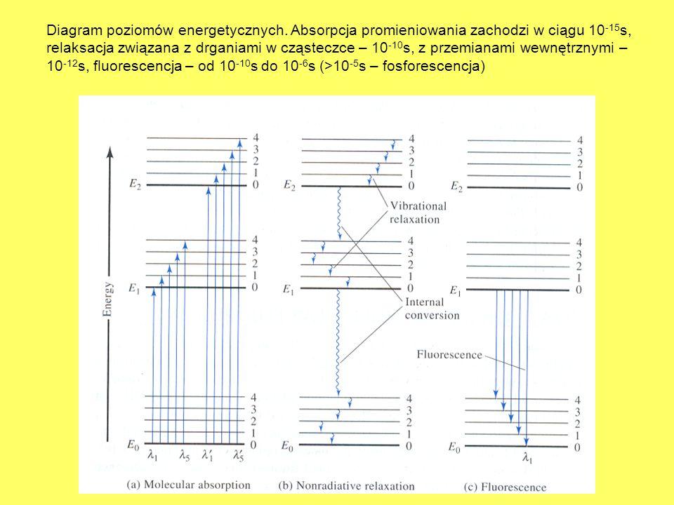 Diagram poziomów energetycznych. Absorpcja promieniowania zachodzi w ciągu 10 -15 s, relaksacja związana z drganiami w cząsteczce – 10 -10 s, z przemi