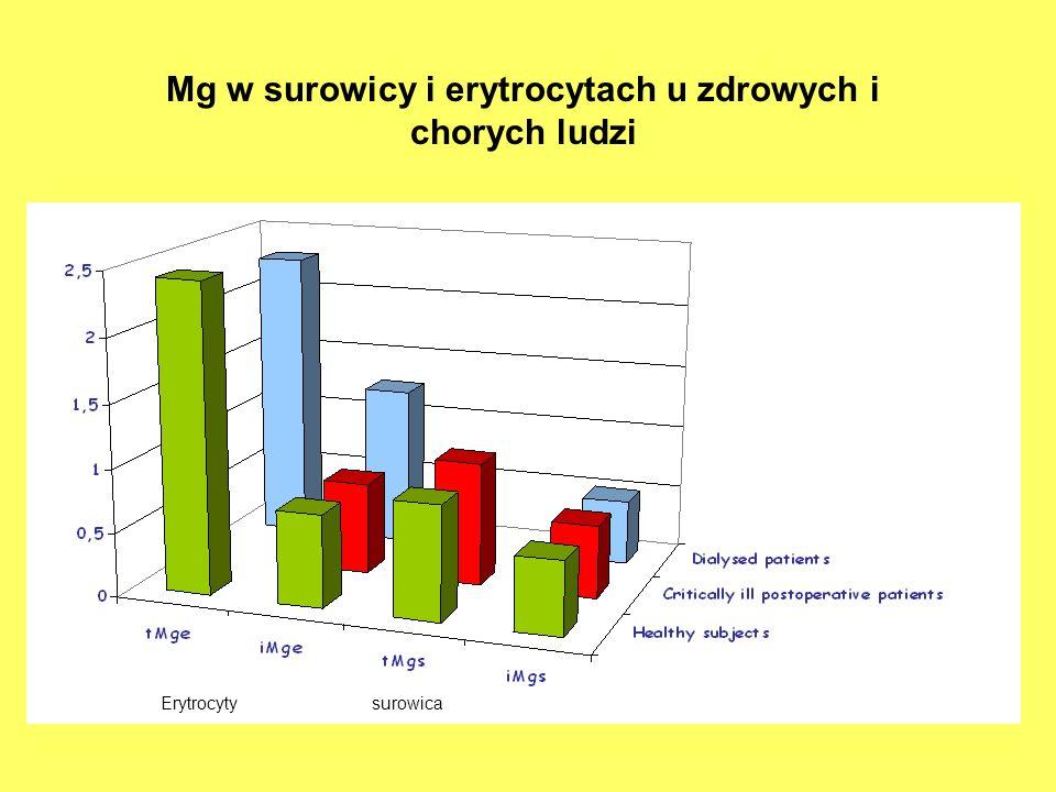 Erytrocytysurowica Mg w surowicy i erytrocytach u zdrowych i chorych ludzi