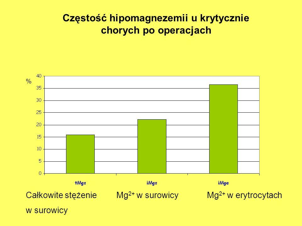 Częstość hipomagnezemii u krytycznie chorych po operacjach Całkowite stężenieMg 2+ w surowicyMg 2+ w erytrocytach w surowicy %