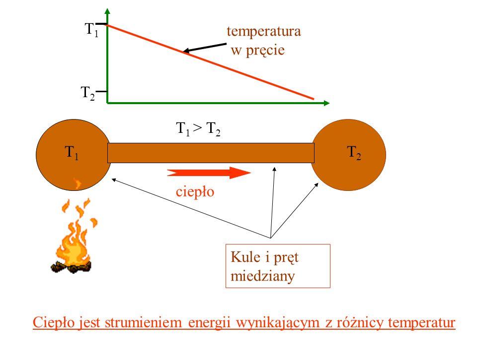 0-wa zasada termodynamiki A A C B C C A Trzy różne kawałki materii. Każdy ma przewodzące brzegi. Jeśli nie ma przepływu ciepła między A i B oraz B i C