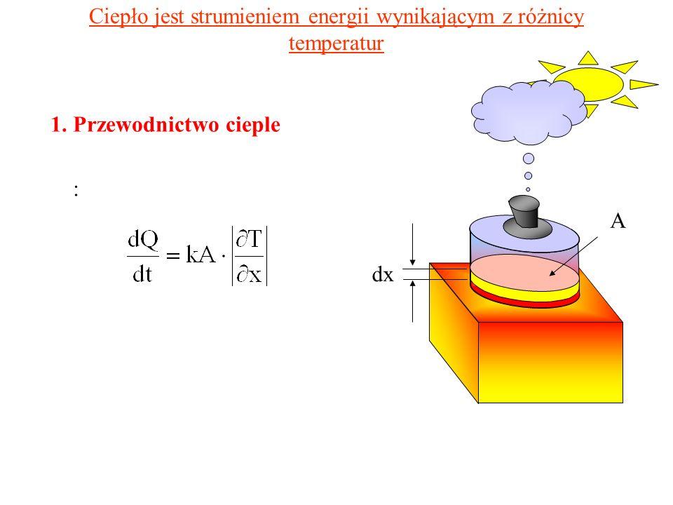 Ciepło przemiany W przypadku przejść fazowych pierwszego rodzaju ilość zaabsorbowanego ciepła jest proporcjonalna do ilości substancji która uległa przemianie Q = L m Współczynnik proporcjonalności nazywa się ciepłem przemiany.