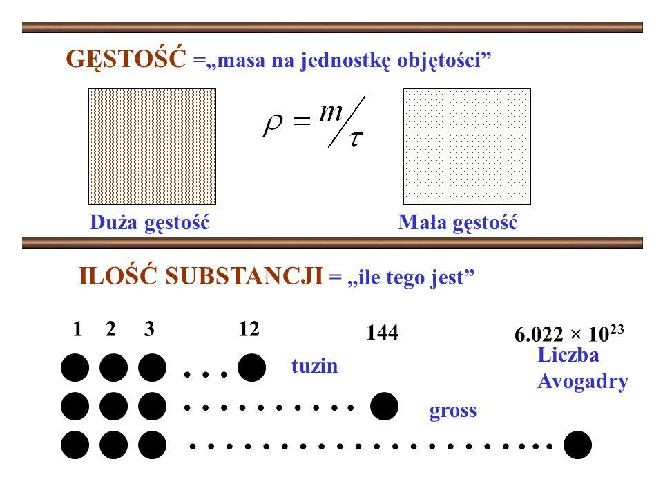 GĘSTOŚĆ =masa na jednostkę objętości Duża gęstośćMała gęstość … ……….