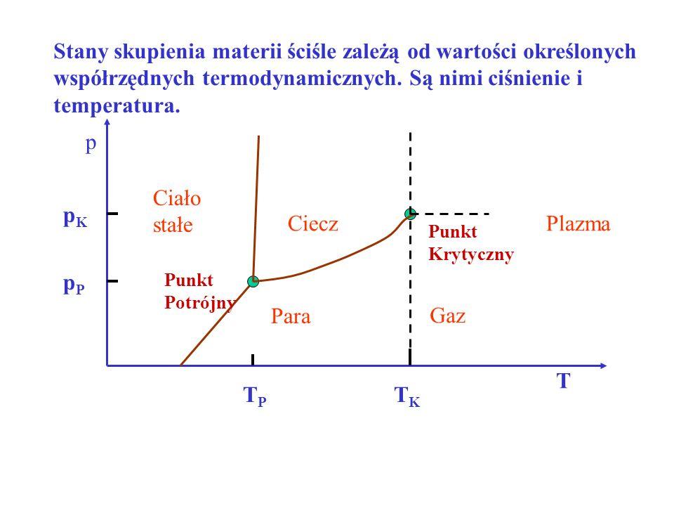 Stany skupienia materii ściśle zależą od wartości określonych współrzędnych termodynamicznych.
