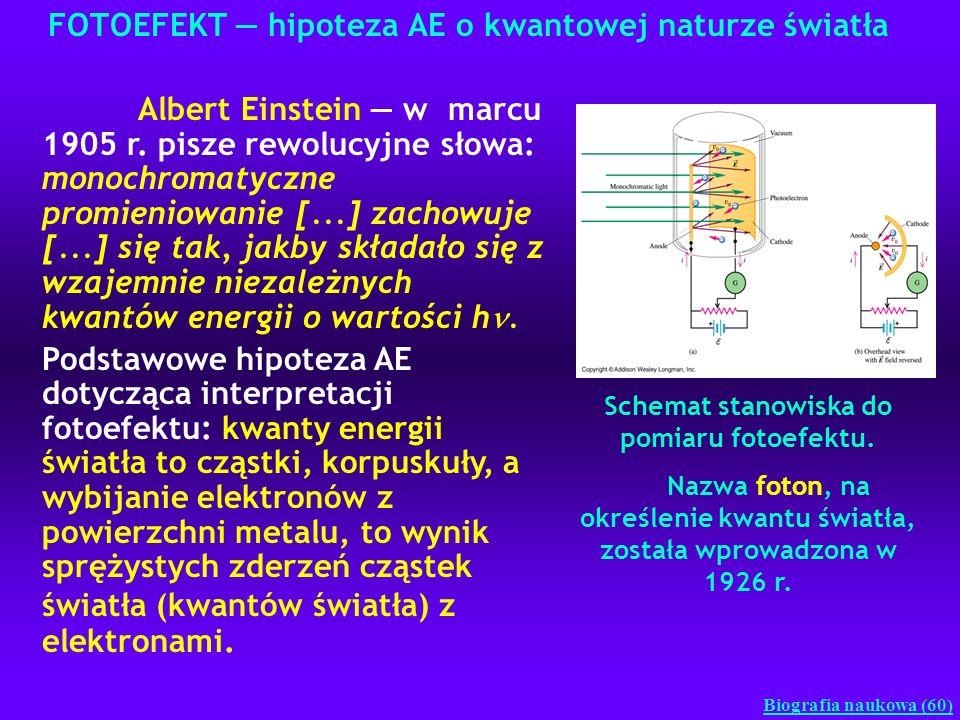 FOTOEFEKT hipoteza AE o kwantowej naturze światła Biografia naukowa (60) Schemat stanowiska do pomiaru fotoefektu. Nazwa foton, na określenie kwantu ś