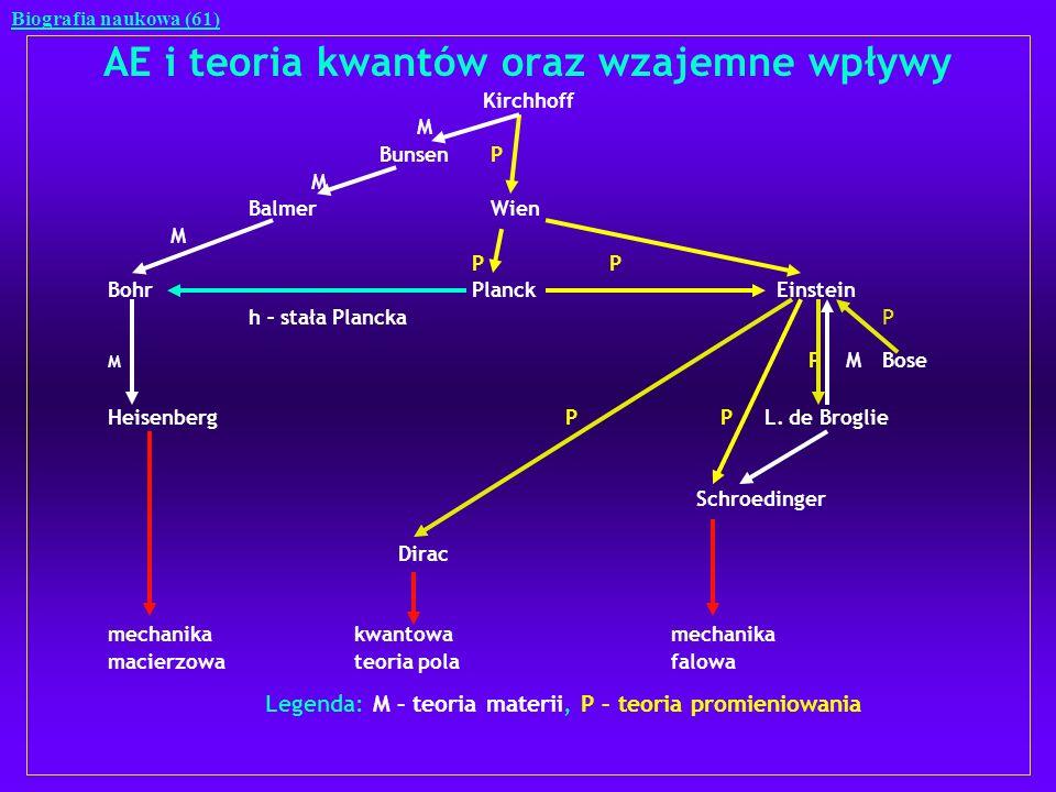 AE i teoria kwantów oraz wzajemne wpływy Kirchhoff M Bunsen P M Balmer Wien M P P Bohr PlanckEinstein h – stała PlanckaP M P MBose HeisenbergP P L. de