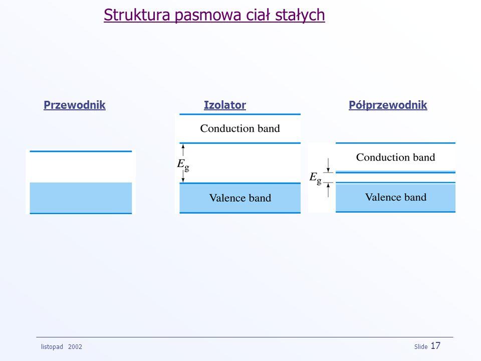 listopad 2002 Slide 17 PrzewodnikIzolatorPółprzewodnik Struktura pasmowa ciał stałych