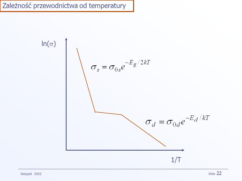 listopad 2002 Slide 22 Zależność przewodnictwa od temperatury ln( ) 1/T