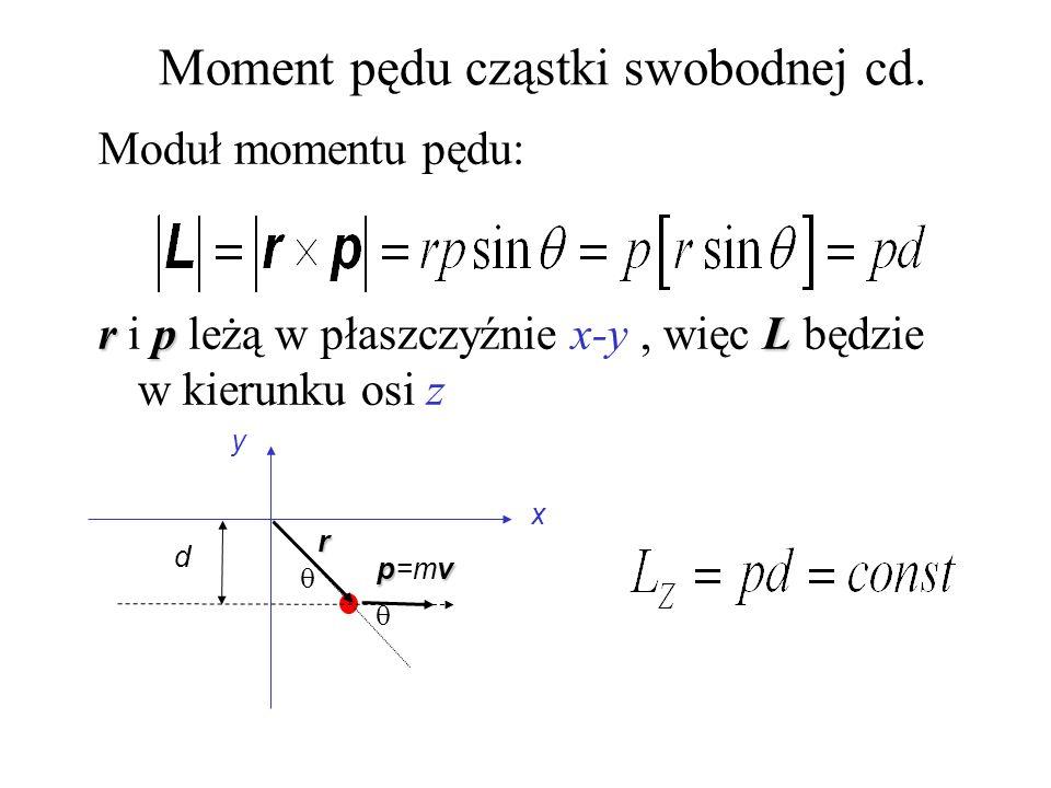 Moment pędu cząstki swobodnej cd. Moduł momentu pędu: rpL r i p leżą w płaszczyźnie x-y, więc L będzie w kierunku osi z y x pv p=mv d r