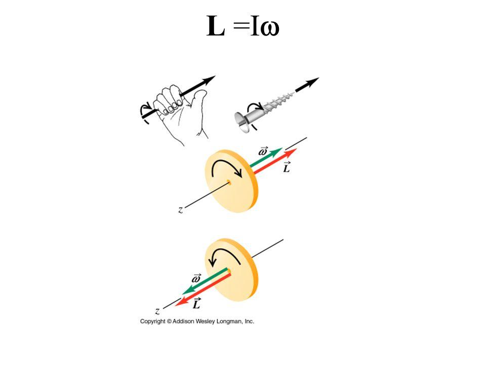 Moment pędu cząstki swobodnej Moment pędu cząstki względem początku układu odniesienia y x v Pokażemy, że moment pędu tej cząstki jest różny od zera, mimo, że cząstka nie obraca się.